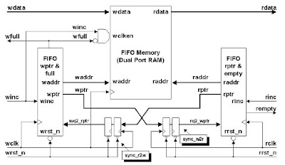 FIFO diagram via asic-soc.blogspot_com