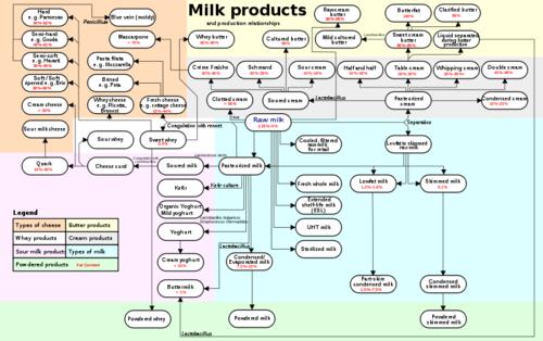 Milk products diagram via upload.wikimedia-org